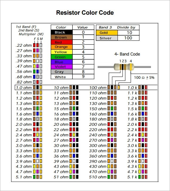 Resistor Color Code Chart - 9+ Free Download for PDF - resistor color code chart
