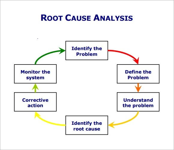 12 Sample Useful Root Cause Analysis Templates for Free Sample