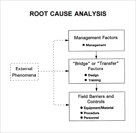 Root Cause Analysis Template - 10+ Free Download for PDF - root cause analysis sample