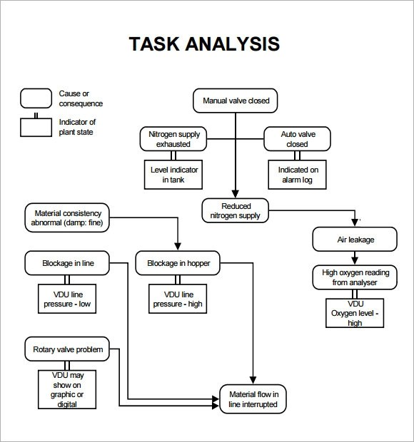 11 Sample Task Analysis Templates for Free Download Sample Templates - job task analysis template