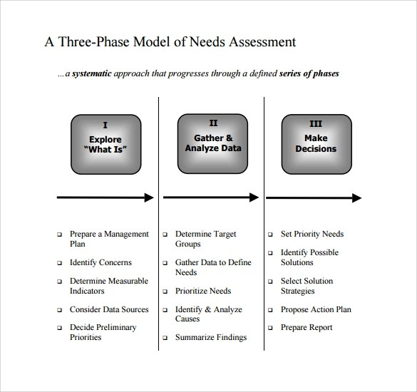8 Sample Needs Assessment Templates to Download for Free Sample