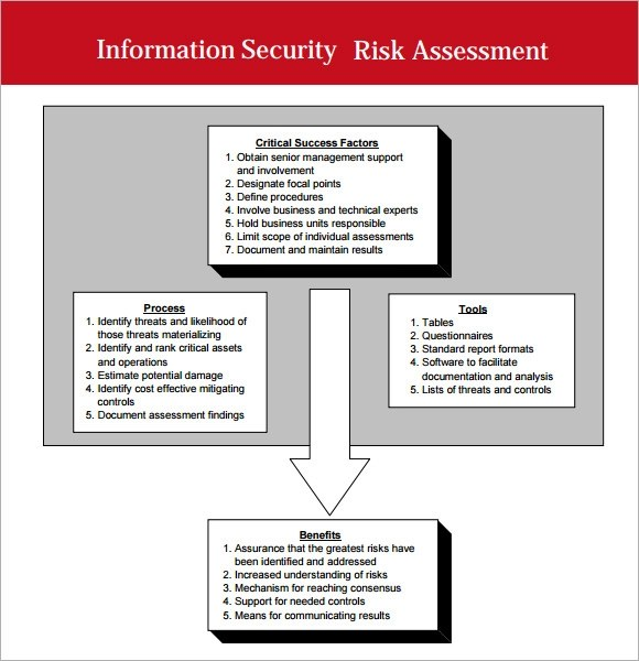 Sample Security Assessment Information Security Risk Assessment
