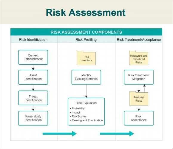 7+ Security Assessment Samples, Examples, Templates - PDF, Word - sample security risk assessment