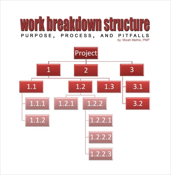 13+ Work Breakdown Structure Samples Sample Templates