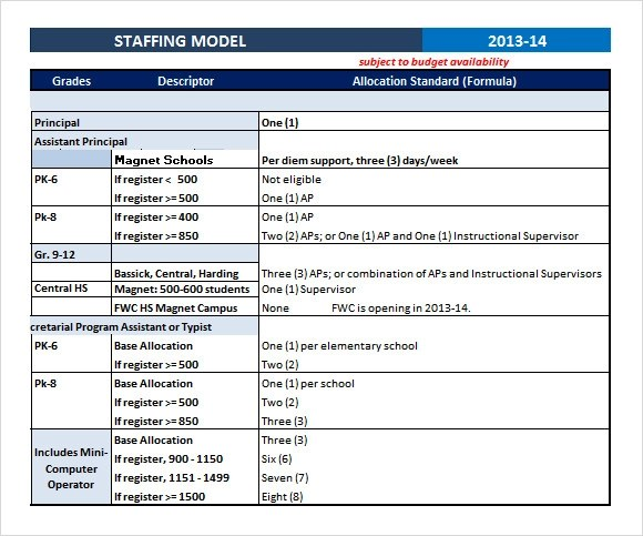 Sample Staffing Model - 6+ Documents in PDF, Excel