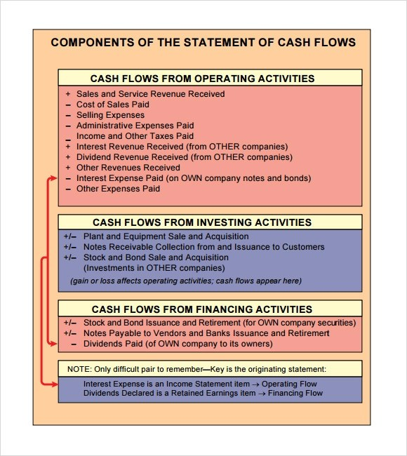 Sample Statement of Cash Flow - 9+ Documents in PDF - method of statement sample