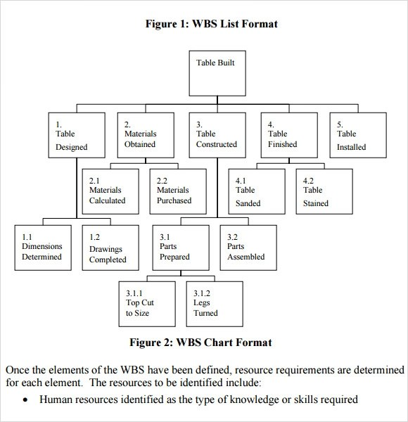 13+ Work Breakdown Structure Samples Sample Templates - work breakdown structure sample