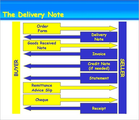 Sample Delivery Note - 17+ Documents in Word, PDF - goods received note format