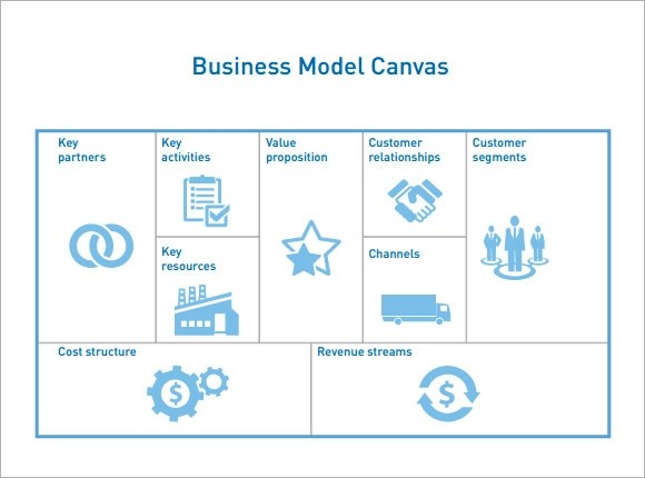 Business Model Canvas - 7+ Documents in PDF