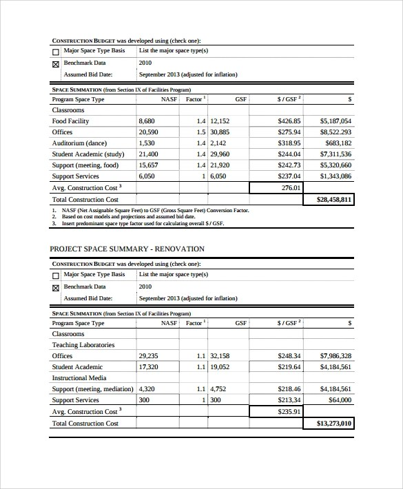 9+ Construction Budget Samples Sample Templates - sample budget summary template