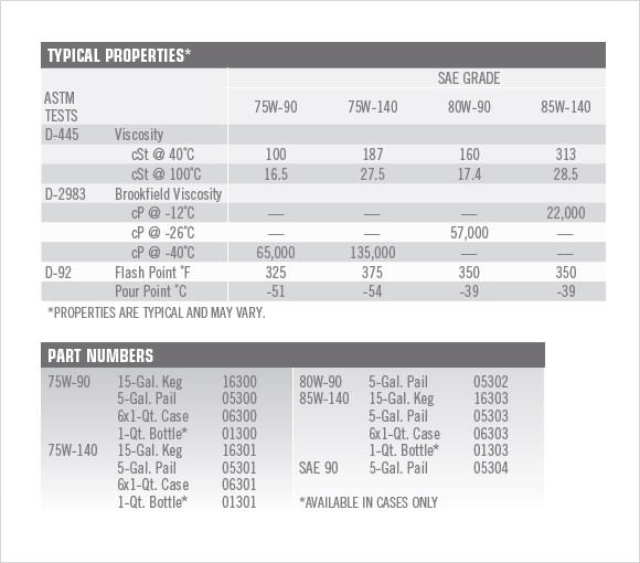 6+ Sample Oil Filter Cross Reference Chart Templates Sample Templates
