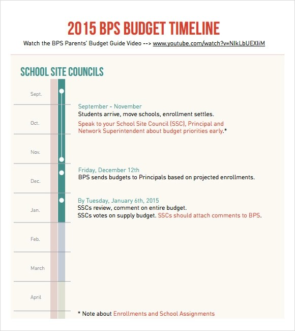 Sample Budget Timeline - 7+ Documents In PDF - sample budget timeline