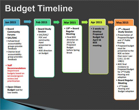 Sample Budget Timeline - 7+ Documents In PDF
