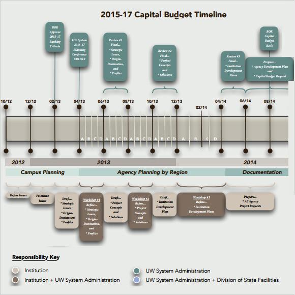 Sample Budget Timeline. event planning timeline template sample ...
