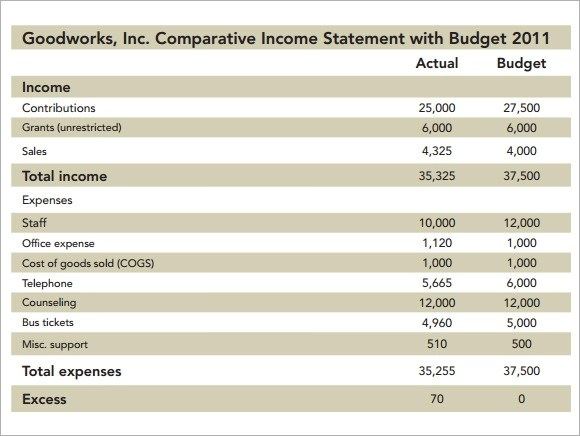 7+ Non Profit Budget Samples - Word, PDF, Excel