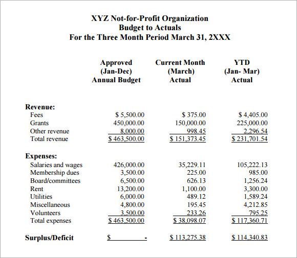 7+ Non Profit Budget Samples Sample Templates - sample non profit budget