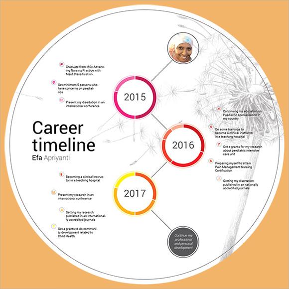 Sample Career Timeline - 8+ Documents in PDF , PSD - career timeline template