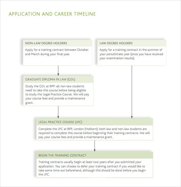 9+ Career Timeline Samples Sample Templates