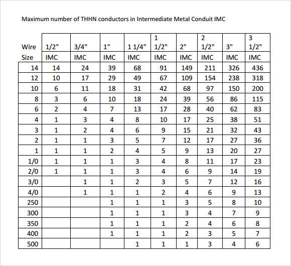 electrical pvc conduit sizing chart