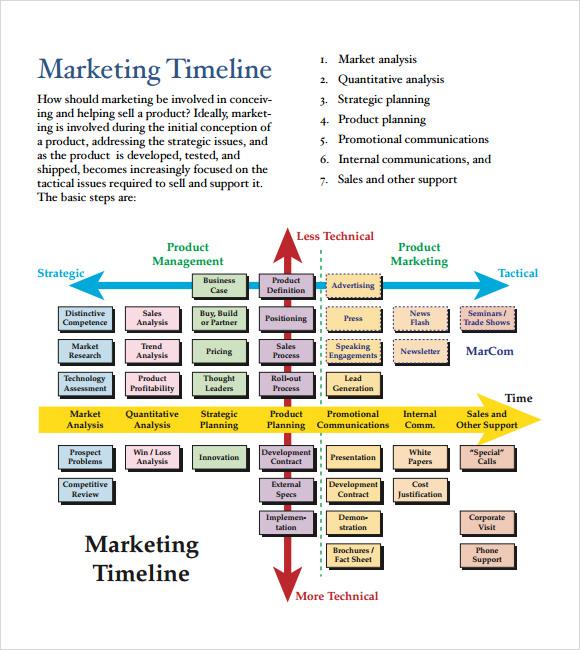 7+ Marketing Timeline Templates \u2013 Free Samples, Examples  Formats