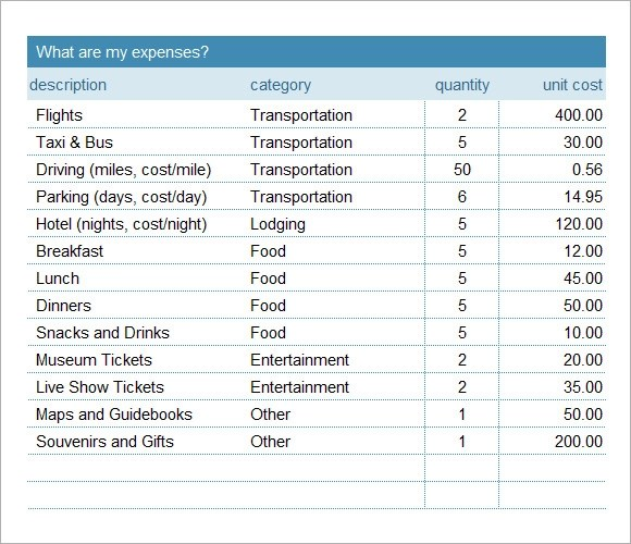 8 Travel Budget Template \u2013 Free Samples , Examples  Format Sample - travel budget template