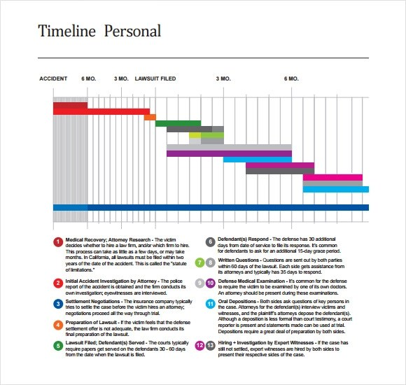 10 Personal Timeline Templates \u2013 Free Samples , Examples  Format