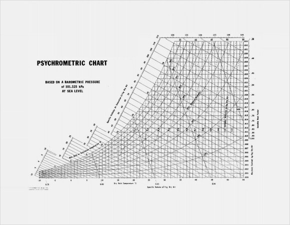 8+ Sample Psychrometric Charts Sample Templates