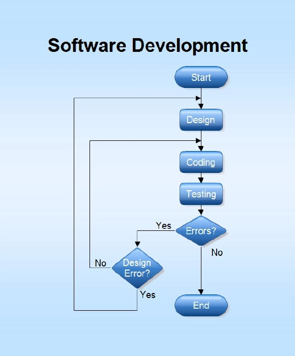 10+ Flow Chart Templates u2013 Free Sample, Example, Format - sample holdem odds chart template