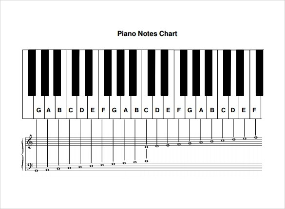 piano notes chart - Towerssconstruction