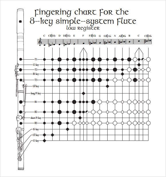 Simple flute Fingering Charts Fingering Charts For Keyless D Flutes