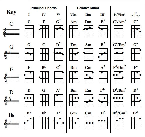 7+ Sample Ukulele Chord Charts Sample Templates - capo chart