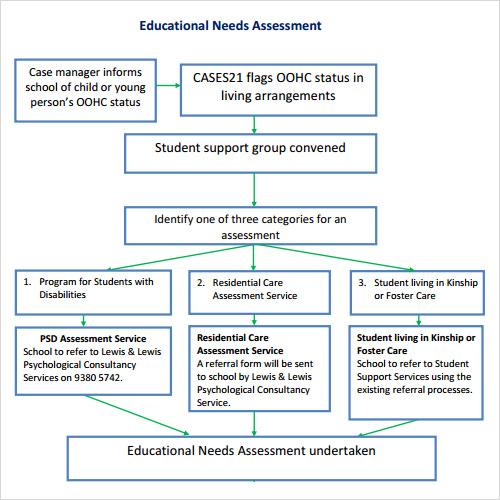 Sample Assessment - 9+ Free Samples , Examples , Format - psychosocial assessment template
