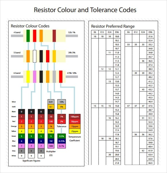 10+ Sample Resistor Color Code Charts Sample Templates