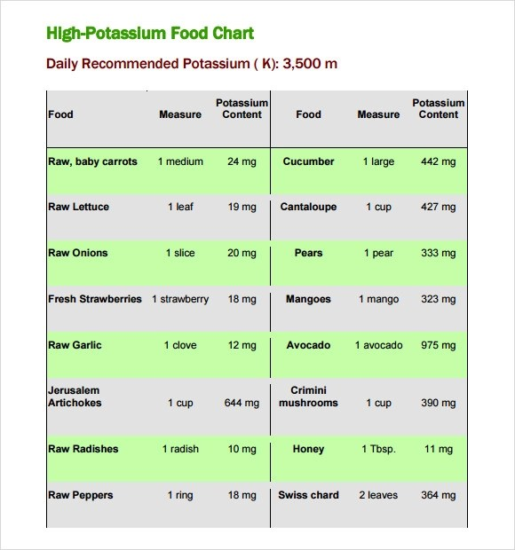 9 Potassium Rich Foods Chart Templates for Free Download Sample - weekly food chart template