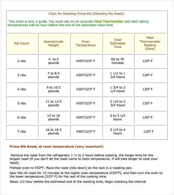 Sample Prime Rib Temperature Chart - 5+ Documents in PDF