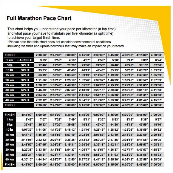 Unique 10k Pace Chart incrediblezinfo