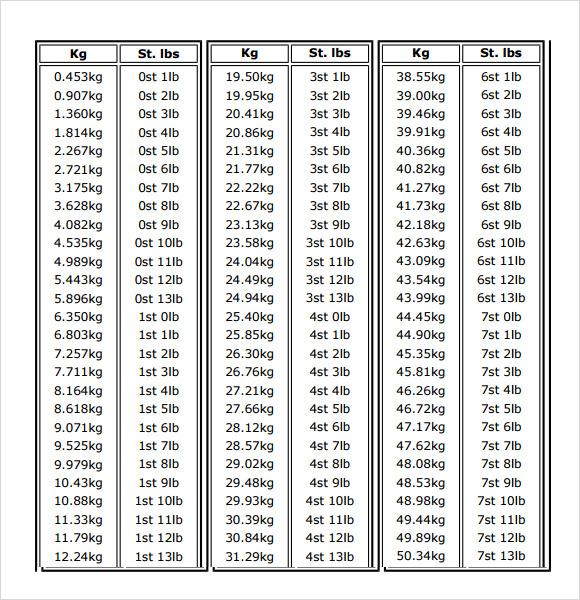 kg to lbs chart - Wwwbaseballposse