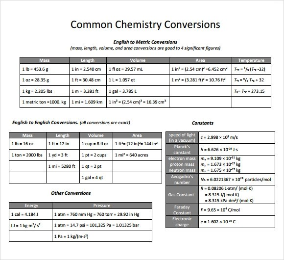 chemistry conversion chart printable - Heartimpulsar