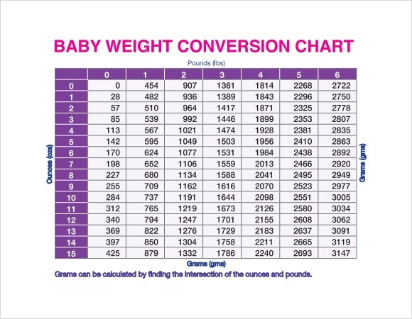 9 Sample Weight Conversion Charts Sample Templates
