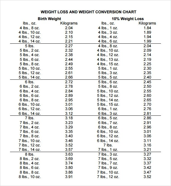 √ 9+ Sample Weight Conversion Charts