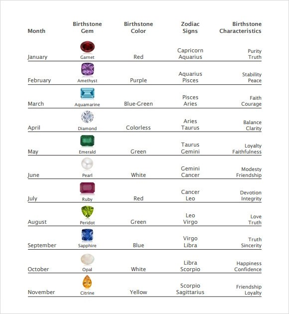 Sample Birthstone Chart - 7+ Documents in PDF - birth chart template