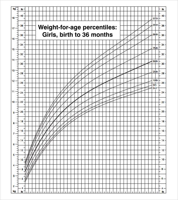 9+ Sample CDC Growth Charts Sample Templates