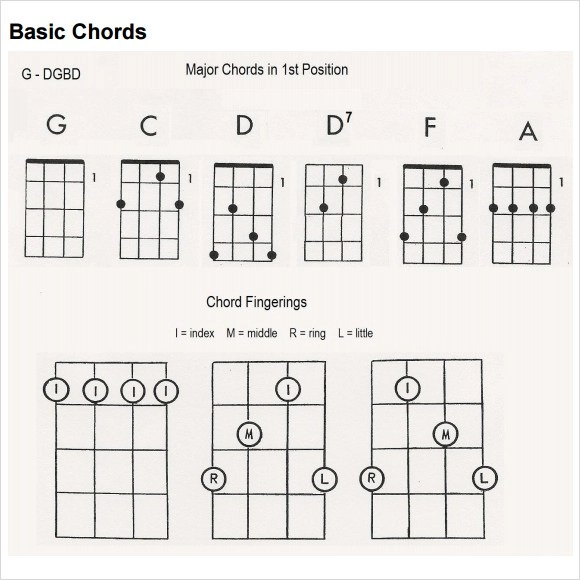 Basic Banjo Chords Gallery - finger placement guitar chord chart