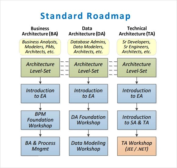 Sample Roadmap Template - 7+ Free Documents in PDF - free roadmap templates