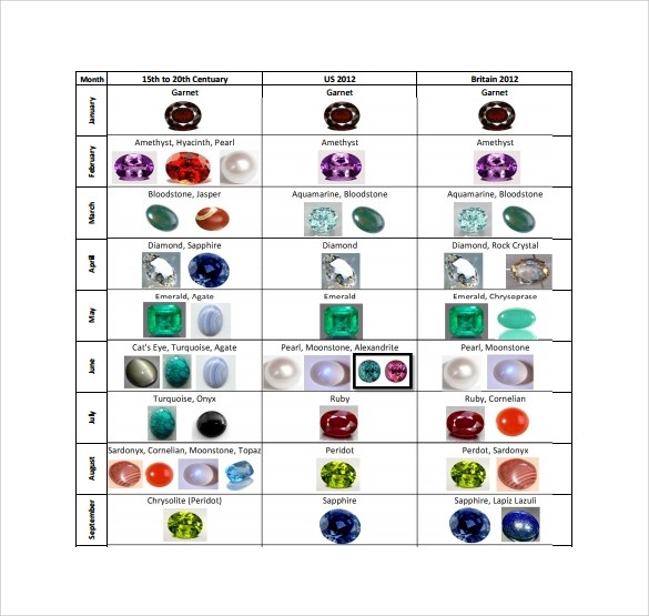 8+ Sample Birthstone Chart Templates Sample Templates