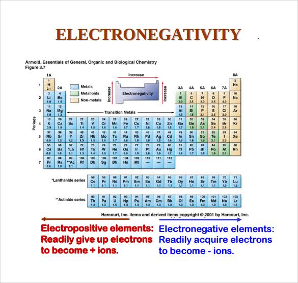 14+ Sample Electronegativity Chart Templates Sample Templates - electronegativity chart template
