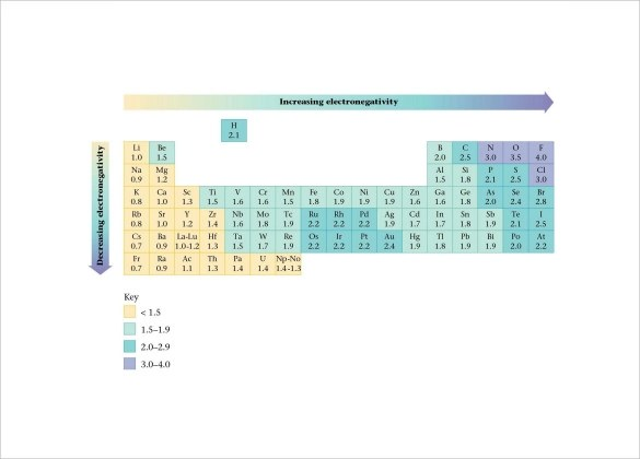 Ionization Energy Chart Template Periodic Table Periodic Table
