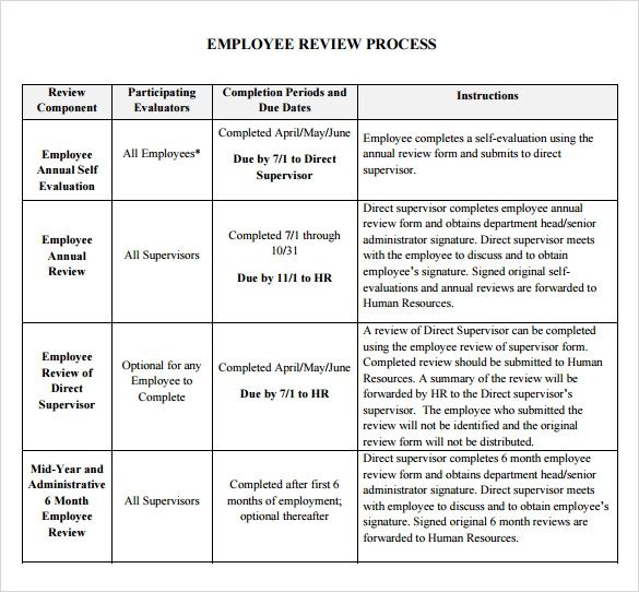 employee annual reviews examples