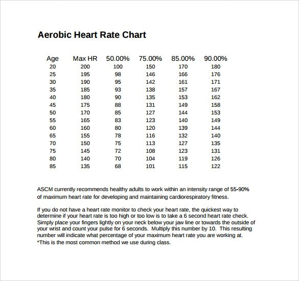 Rate Charts YearArmMortgageRateHistoricalTrendChart Historical - Heart Rate Chart Template
