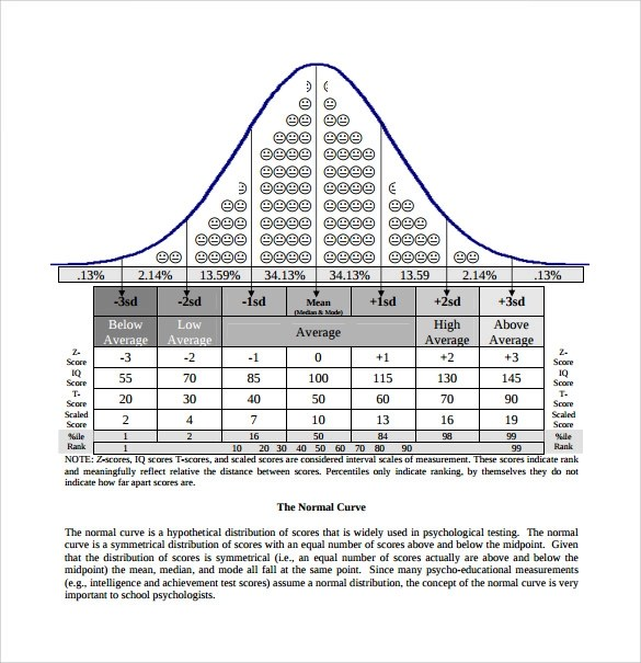 IQ Chart Templates - 7+ Download Free Documents in PDF , Word
